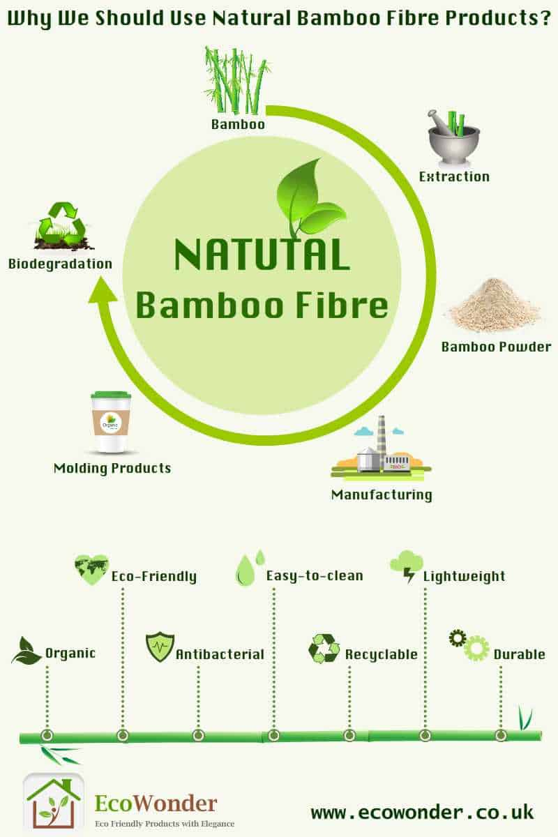 Why We Should Use Natural Bamboo Fibre Products